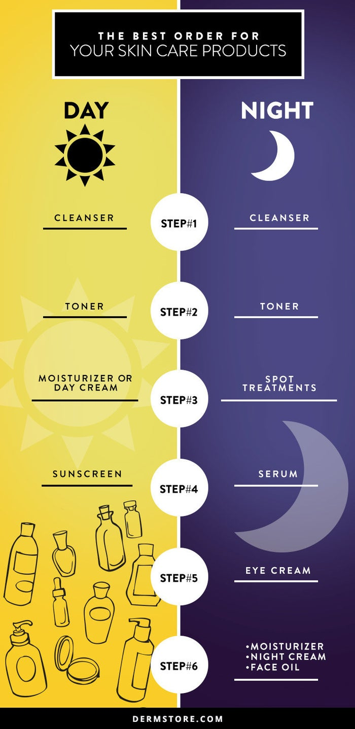 So here's a good start for all our makeup beginners.