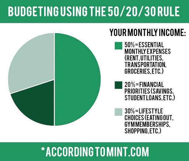 """""""Basically, you use 50% of your income for what you need (bills, rent, and things you have to pay every month), 30% for whatever else you want, and 20% for your financial goals (like savings or paying down debt). It does require math upfront to figure out what the numbers are for you, but after the set up is done you don't have to do anything extra and it will be the same every month unless your income changes dramatically.""""—alainasisco"""