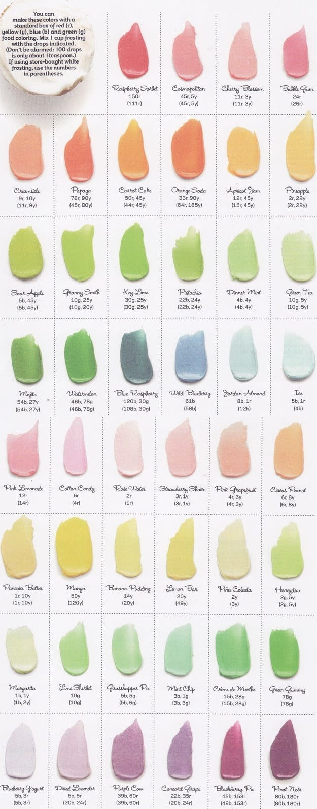Or follow this chart turn buttercream literally any color your heart desires, using your regular old RYBG food coloring.