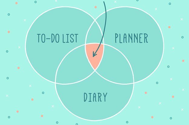 Wtf is a bullet journal and why should you start one an explainer solutioingenieria Images