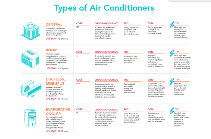 Check out this full infographic and more info on home cooling from the U.S. Department of Energy! If you're cooling a whole house, you could consider a central or ductless mini-split AC system because they are a lot more powerful and can cool large areas evenly. These tend to be quite expensive and may require professional installation.If you live in a very dry climate, consider an evaporative cooler, which releases moisture into the air for added comfort (like this one).