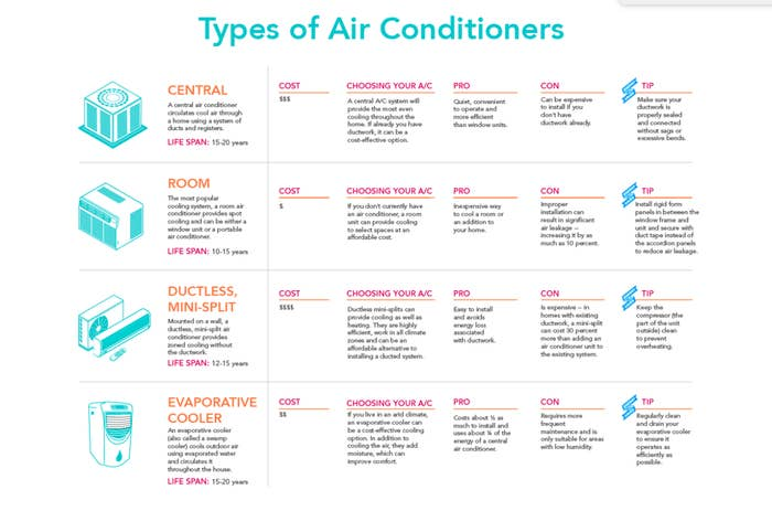 An infographic comparing central AC units, room AC units, ductless mini-split units, and evaporative coolers