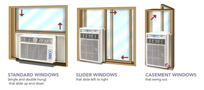 AC units installed in standard windows, slider windows, and casement windows