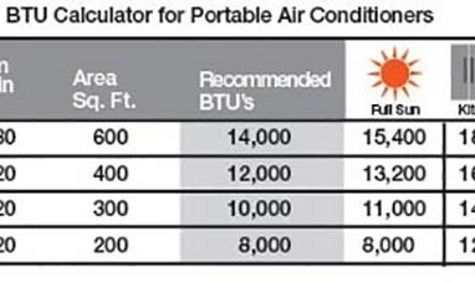 Here's How To Choose An Air Conditioner For Your Apartment