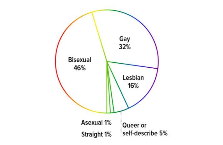 Tricking him to be bisexual