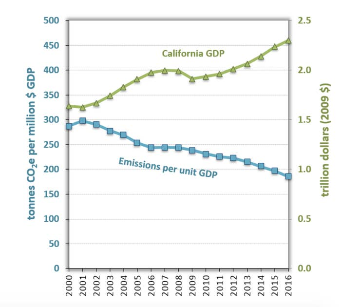 Data from CARB shows California's GDP growing even as emissions are reduced.
