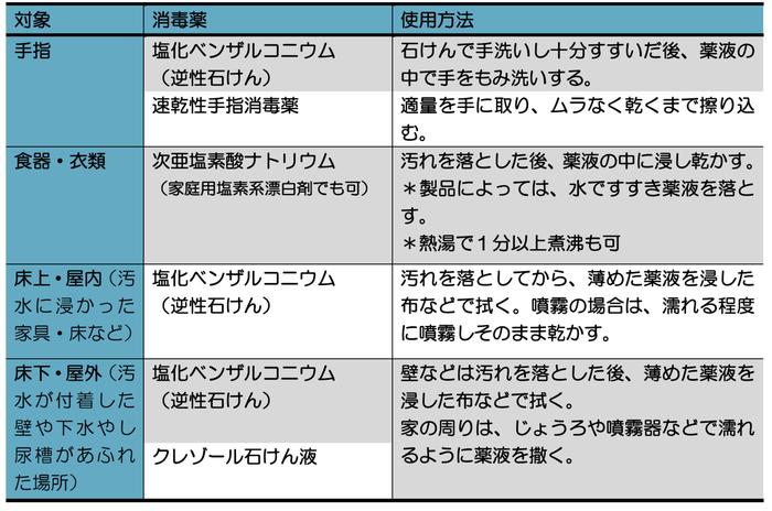 一方、日本環境感染学会のガイドラインでは、「家庭用塩素系漂白剤」は家具類や床にも有効だとしている。塩素系のため、ほかの消毒液と混ぜないことや、金属やゴムを腐食させたり、色落ちさせたりすることにも注意が必要だ。