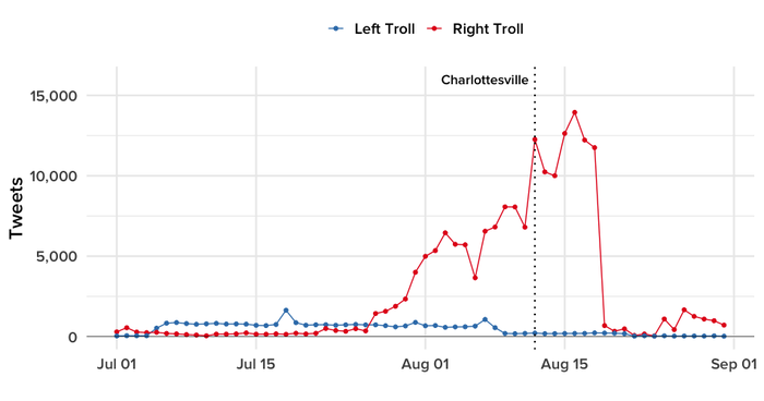 In this and all the charts that follow, the start of the violence in Charlottesville is marked with a dotted vertical line.