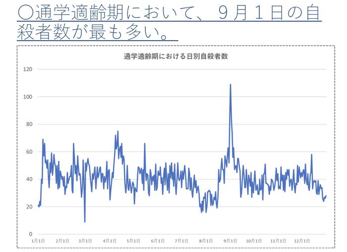 (18歳以下の子どもの日別自殺者数を分析したグラフ)