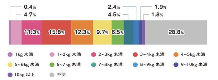 メーカー大手のセイバン(兵庫県)が2千人を対象に実施したこのネット調査(2018年3月)では、一番重い日の荷物は平均約4.7kgだった。本体を入れれば約6kgにもなる。学年があがるほど荷物も増えるといい、小学1年生では平均約3.7kg、6年生では平均約5.4kgになった。1年生の平均体重は男子21.4kg、女子21kg。6年生は男子38.2kg、女子39kg。体重と比べると、その重さが際立つ。