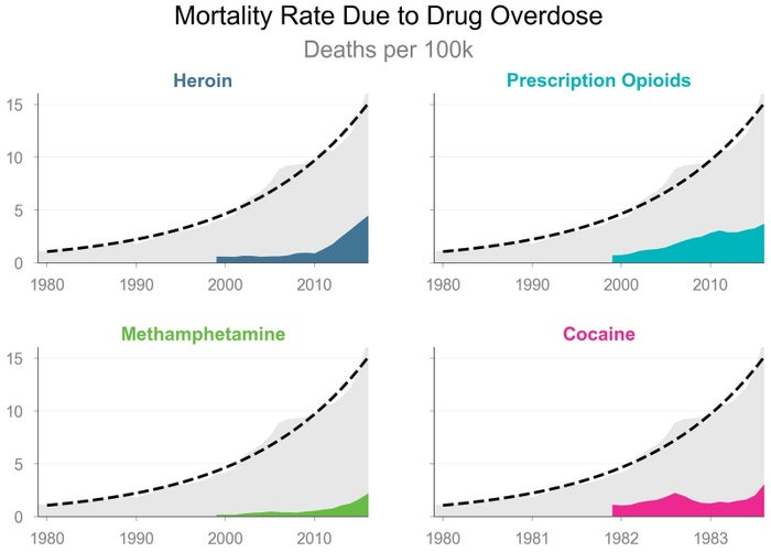 """The overall mortality rate (shaded in gray) increases uniformly (dotted line) despite the variations in the """"sub-epidemics"""" of different drugs in different times (colored blocks)."""