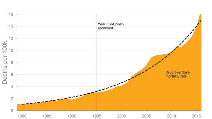 Drug overdoses were increasing exponentially well before the surge in opioid prescribing in the mid-1990s.