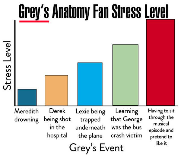 diagram of grey\'s anatomy 15 charts you ll only get if you love  grey s anatomy   15 charts you ll only get if you love