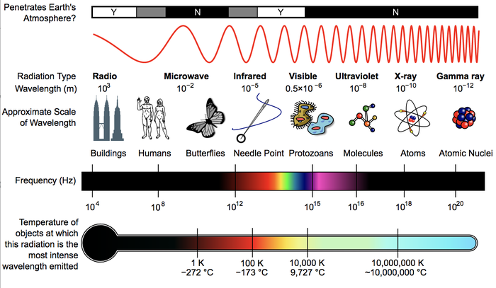 The electromagnetic spectrum.