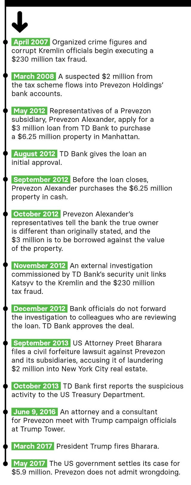 Here S How A Major Western Bank Enabled A Suspected Russian Money Launderer