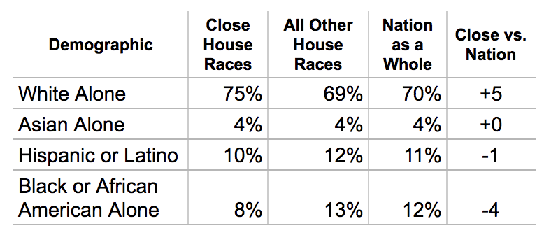 Black Voters Are Underrepresented In This Year's Biggest House Races