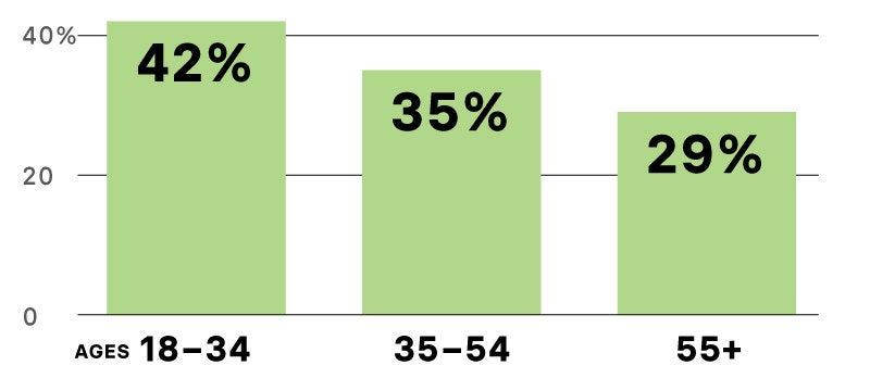 Fuente: BuzzFeed News / Ipsos. Tamaño de la muestra: 502 encuestados de 18-34 años de edad; 698 encuestados de 35-54 años de edad; 811 encuestados a partir de 55 años de edad.