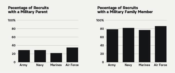Percentage of military recruits in 2015 with military family members.