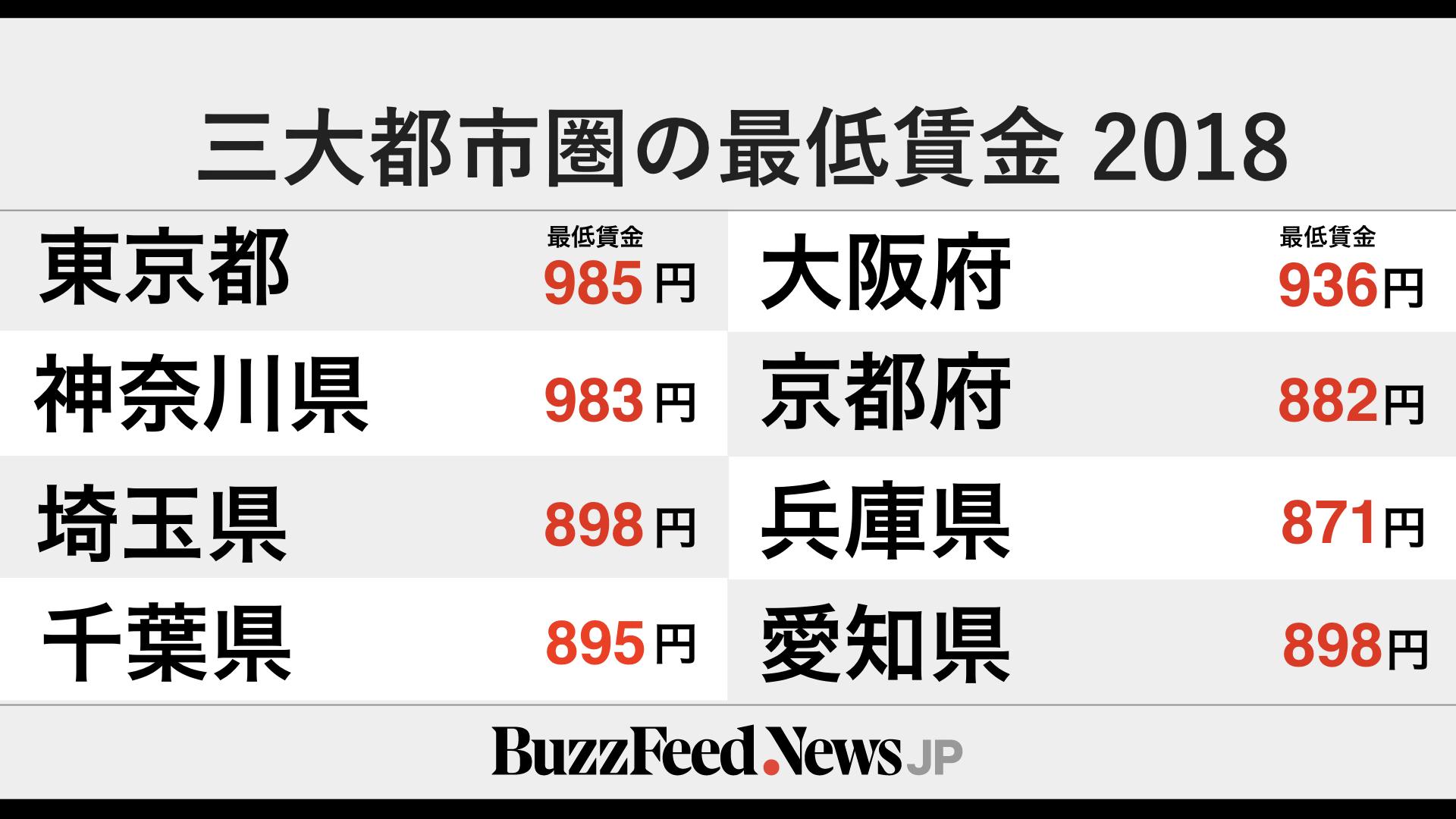 東京で時給985円未満は違法です! 最低賃金が10月から改定