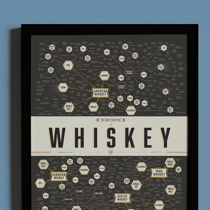 closeup of the whiskey diagram poster