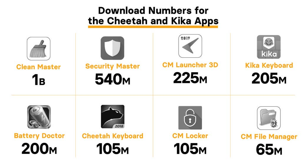 The number of downloads for each app that Kochava found engaging in click flooding and click injection. Source: AppBrain