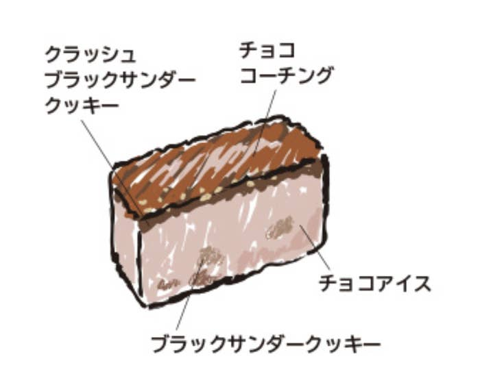 チョコアイスと共に、ブラックサンダー独特のクッキーのザクザク食感を再現しているそう。ブラックサンダーアイスケーキは1つ2980円。12月17日までに予約が必要なので、食べたい人はお早めに!
