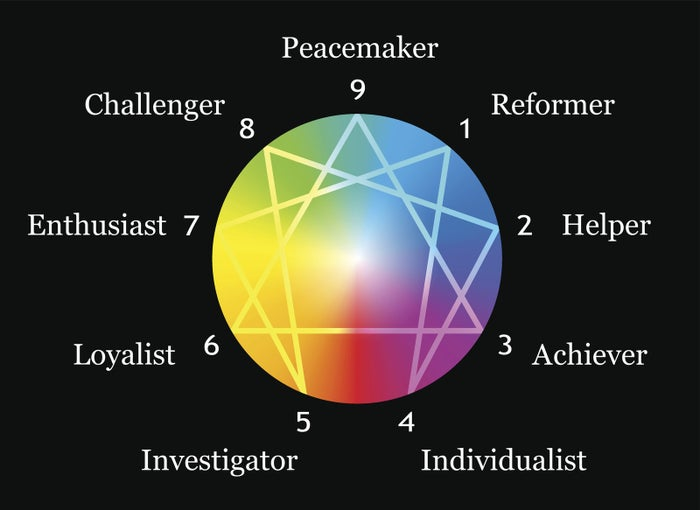 The Enneagram of Personality is based on the teachings of Oscar Ichazo and Claudio Naranjo and it measures individuals on a chart of nine interconnected personalities. The connections between types can be useful for assessing your own personality traits as well as how you interact with others. For more information and to take the official Riso-Hudson Enneagram Type Indicator Test, check out the Enneagram Institute's website.