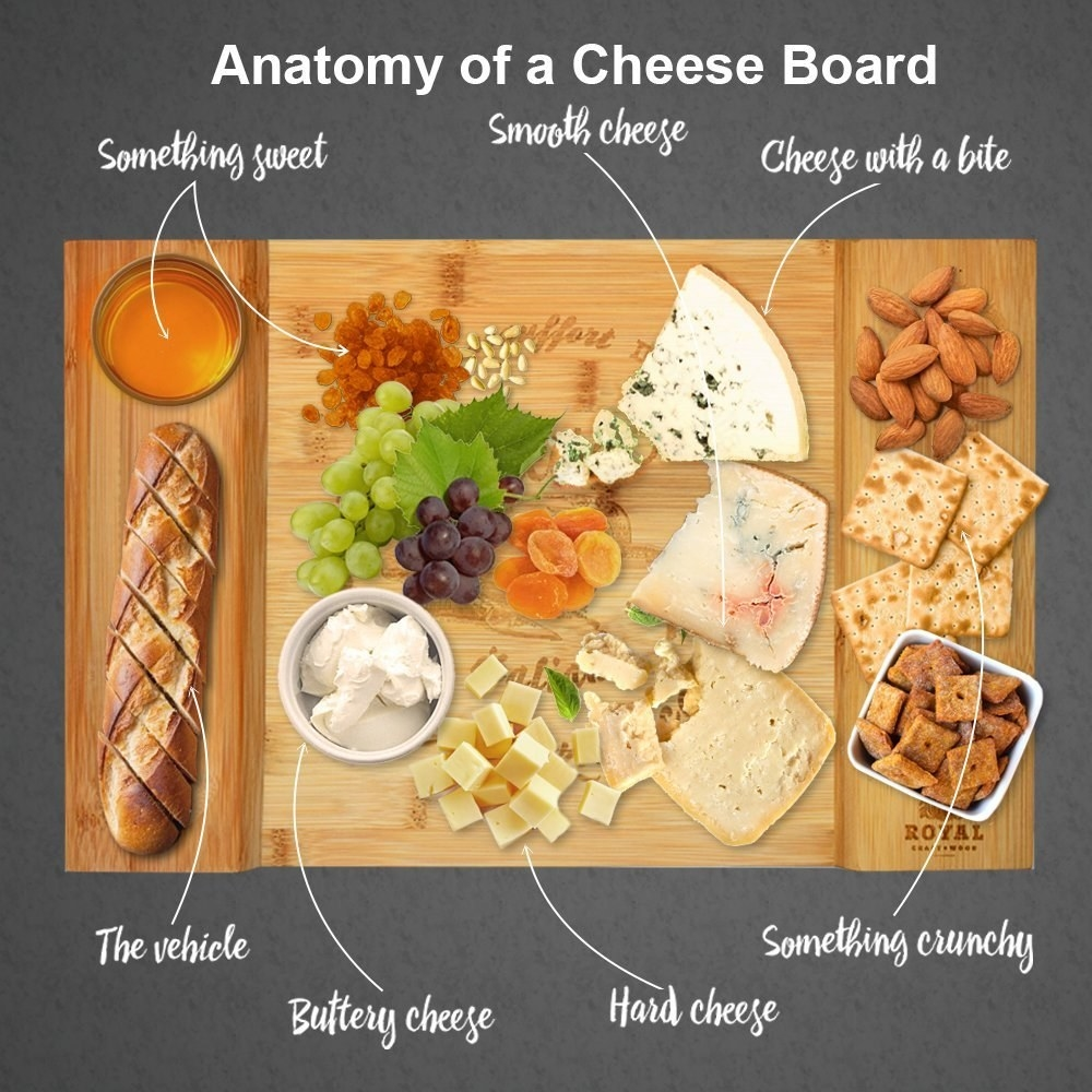 The board used to show a layout, with something sweet, smooth cheese, cheese with a bite, buttery cheese, hard cheese, something crunchy, and bread