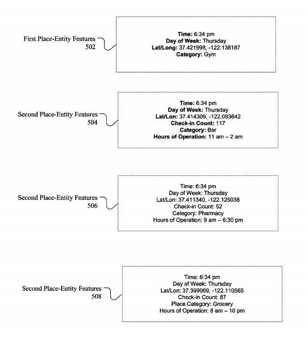 Examples, from a Facebook patent, showing entity location information known by Facebook, including the hours of operation, how many users checked in to that location, and the general category of the entity (e.g., grocery or gym).