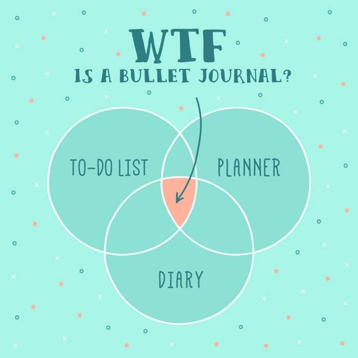 Essentially, it's a combination of journaling and note-taking...but also so much more. If you want more info before diving right in, check out this post.