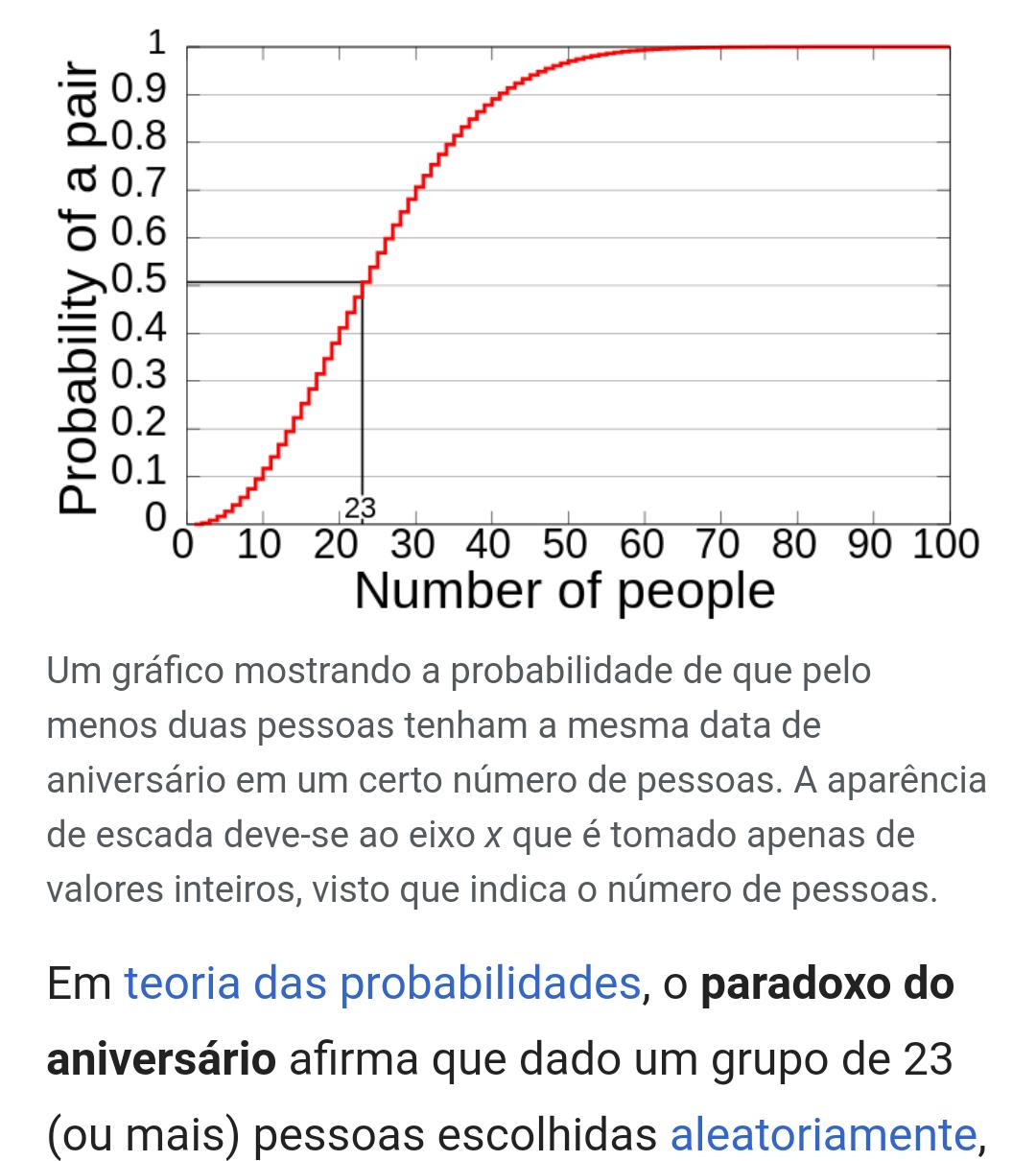 Trata-se de uma teoria fundamentada pela matemática, usando as probabilidades. Segundo o cálculo, em um grupo de 23 pessoas escolhidas aleatoriamente, a chance de que duas delas façam aniversário no mesmo dia é de mais de 50%. E quanto mais pessoas, maiores as chances. Imagina só? Veja a teoria completa e entenda os cálculos (se você não for de humanas, né?) aqui.