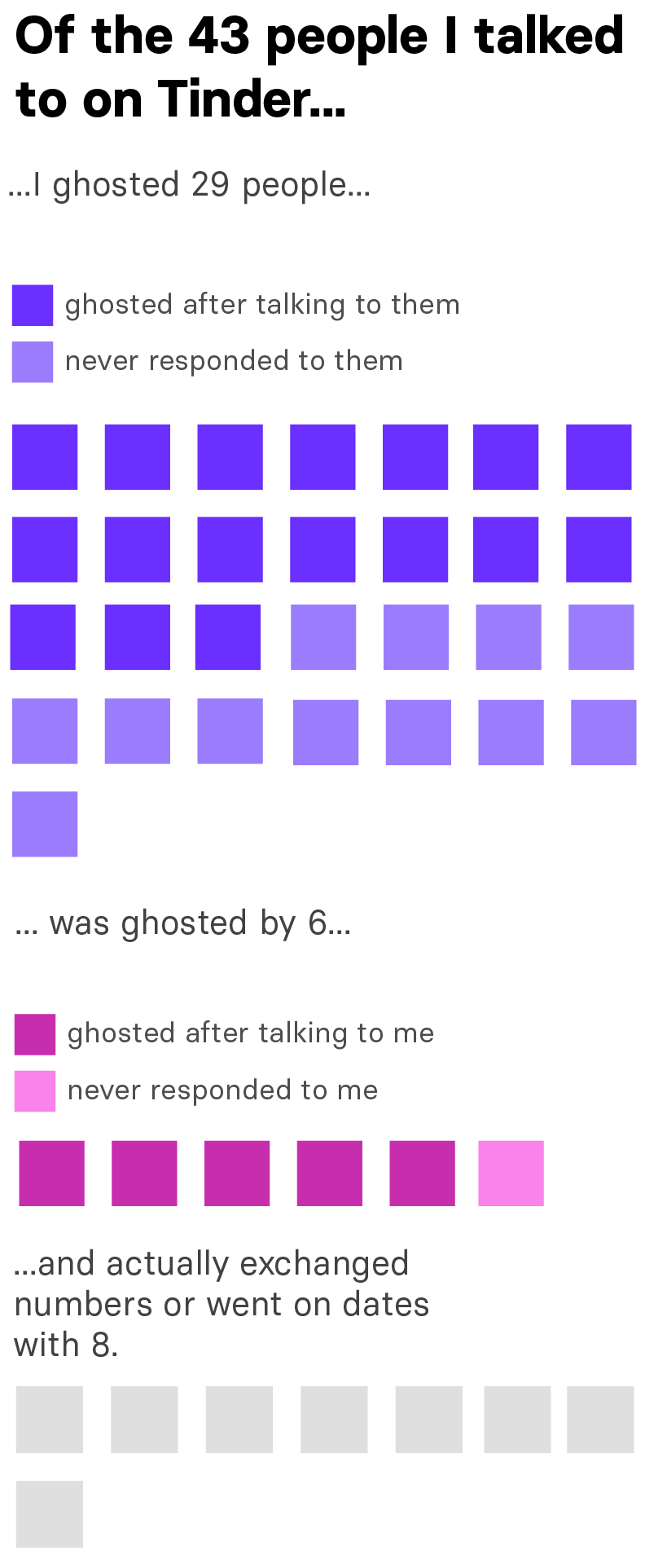 Ghosting after dating for three