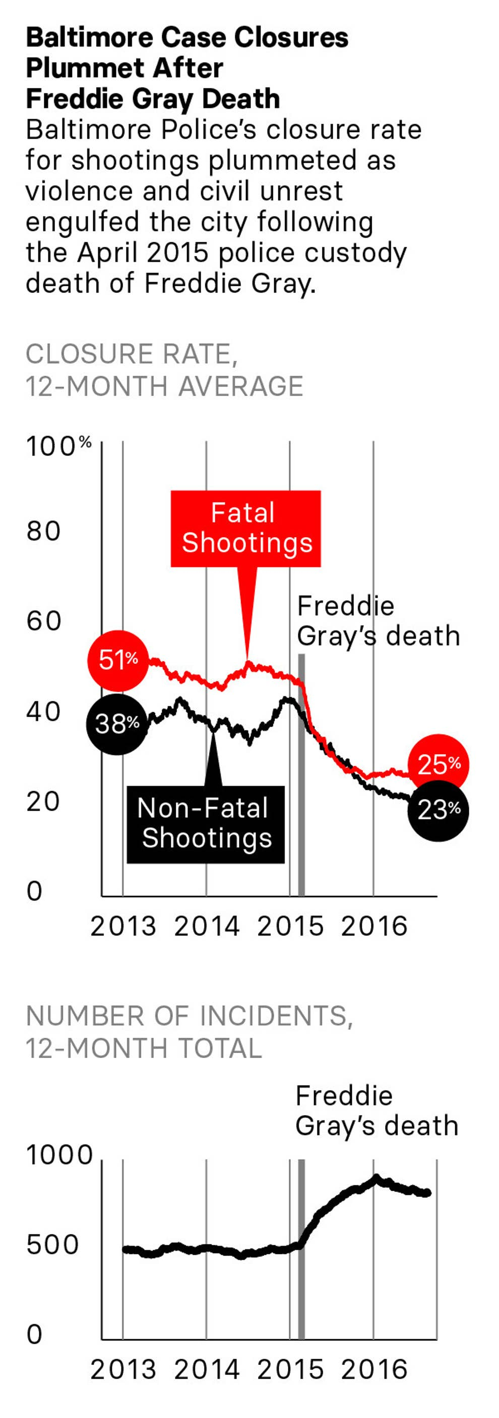 police department wiring diagram police are failing to catch most shooters in many big cities  police are failing to catch most