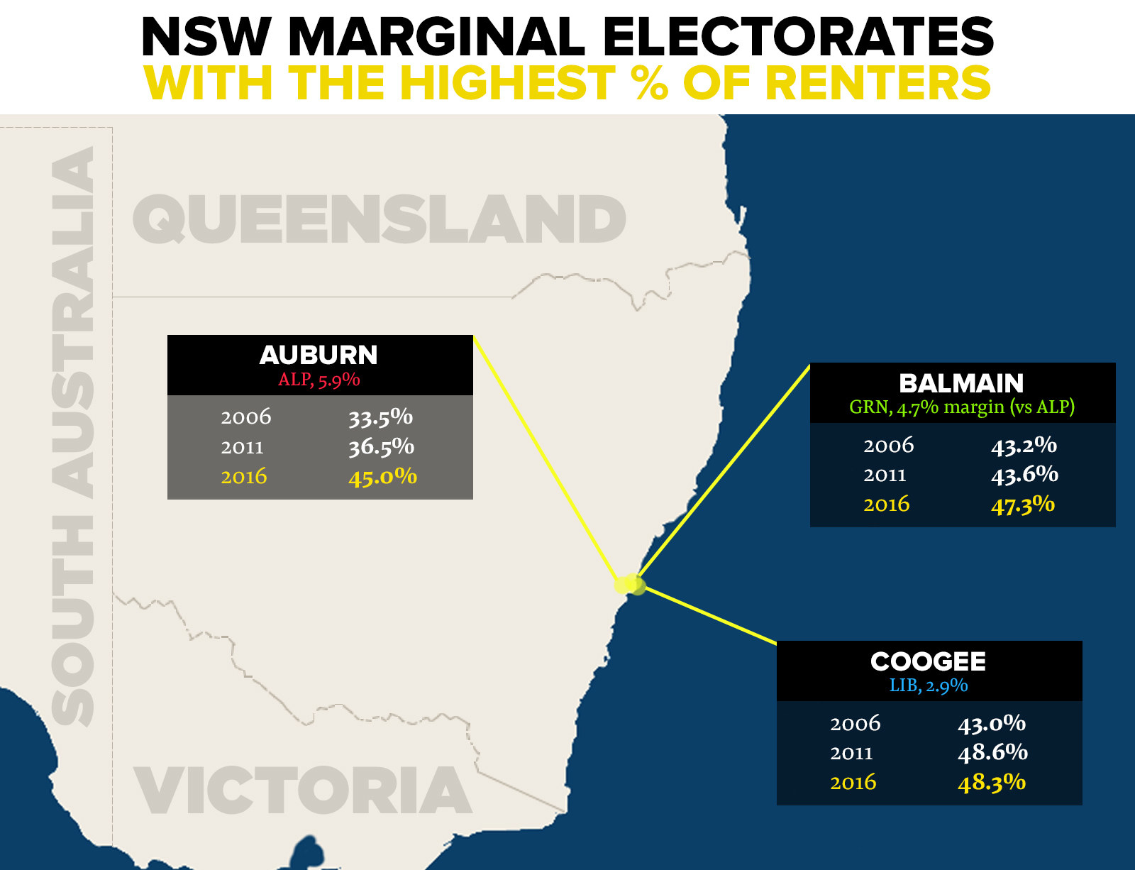 NSW's next election is just under three months away. The proportion of householders that rented in 2016 was just above the national average, at 31.8%. Renters are approaching a majority in Coogee (48.3%), Balmain (47.3%) and Auburn (45.0%). In 12 of the 17 marginal electorates, the proportion increased between 2011 and 2016. In all but three, the proportion of rental dwellings increased between the 2006 and 2016 censuses. That increase in renting is particularly steep in some electorates – like Gosford (jumping from 23.5% to 33.4%), Granville (35.3% to 43.9%) and Auburn (33.5% to 45.0%).