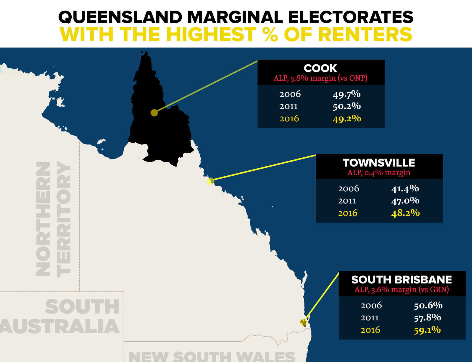 In Queensland, renting numbers increased between the last two censuses in 20 of the 35 marginal electorates for which there is data available from both 2011 and 2016 (other electorates have been created since). In all but three, numbers have grown between 2006 and 2016. These numbers could be one reason why the Queensland government has flagged significant renting reform to come in 2019.In South Brisbane, rentals make up a solid 59.1% of dwellings, and numbers in Townsville, Cairns and Cook are nearing 50%.