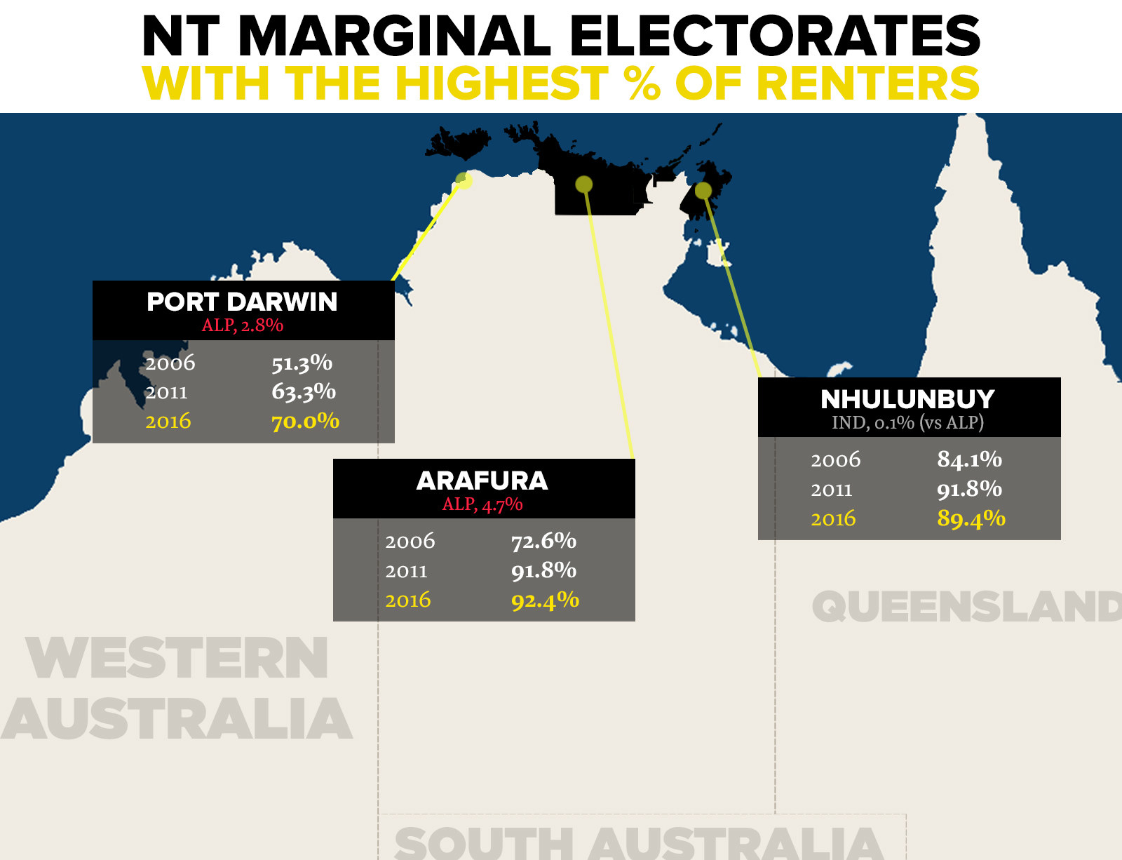 The NT has an unusually high concentration of rental properties. Renters have long been a significant chunk of the population, reaching 50.3% of households in 2016. The numbers of renters increased in all but two of the territory's marginal electorates between 2006 and 2011, and are above the national average in every marginal seat. But none of that has resulted in stronger renter protections. In fact, NT residents may enjoy the weakest renters' rights in Australia. Reasons for that may be that it doesn't have a tenants' union, that its residents are geographically spread out, and that many renters may not be longterm NT residents.