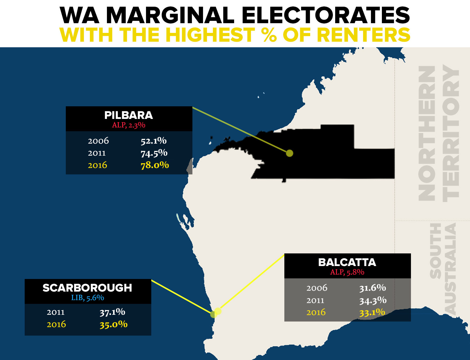 WA doesn't fit the pattern – unlike every other jurisdiction, its share of properties that are rentals fell between 2011 and 2016 (from 29.2% to 28.3%). Renters make up a majority only in the electorate of Pilbara (78.0%), but are also above the national average in Scarborough (35.0%), Balcatta (34.3%), Mount Lawley (32.4%), and Geraldton (31.5%). Renting numbers rose only in three marginal electorates between 2011 and 2016 (Kingsley, Pilbara and Riverton).