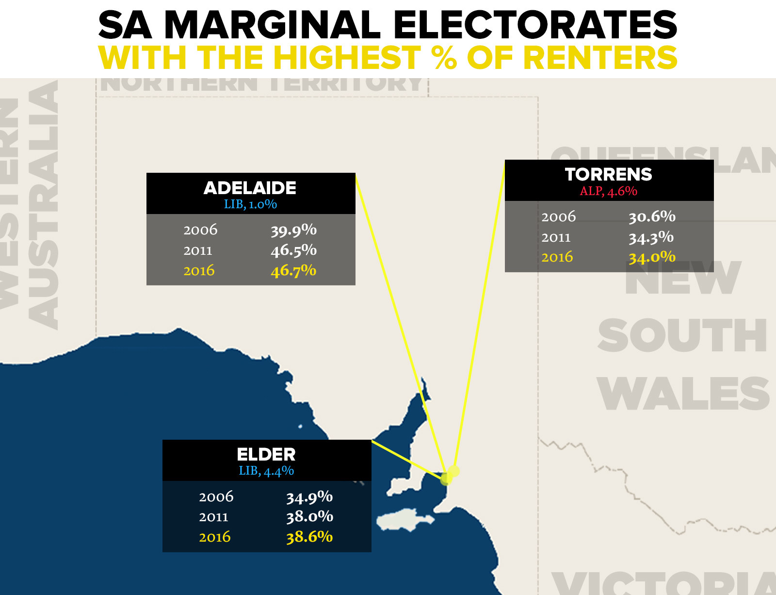 SA has below average renting numbers, with 28.5% of its households reporting as rentals in 2016. But the numbers in marginal seats are generally increasing: 5 out of 7 marginal electorates for which there are data (three others were created in 2016) saw an increase in numbers between 2011 and 2016, and all increased between 2006 and 2016. The strongest concentrations are in the Adelaide seats of Adelaide (46.7%), Elder (38.6%) and Torrens (34.0%).