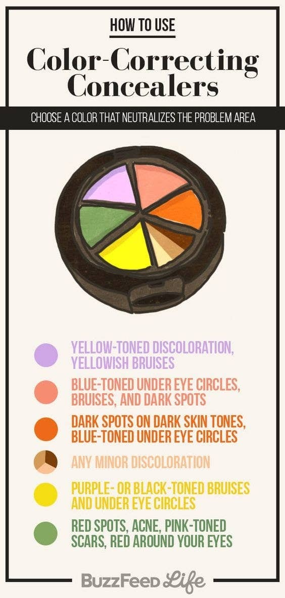 Check out even more easy-to-remember charts about makeup!This NYX color-correcting palette ($6.69 on Amazon) has six colors for every concern: yellow for purple or dark under-eye circles, green for redness, purple and pink to brighten dull spots, and light and medium nude shades to even out skin tones.