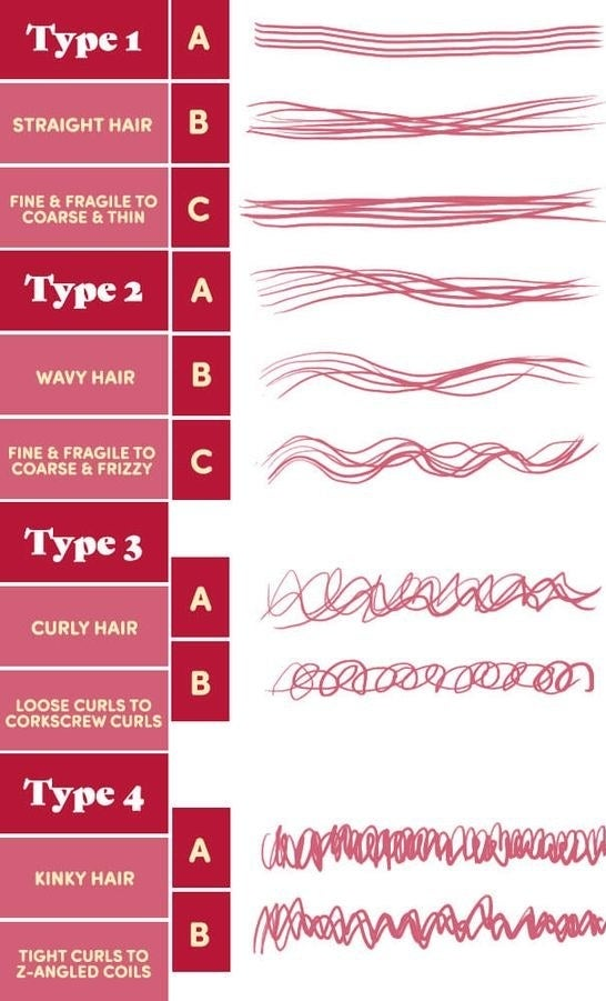 Graphic of four different hair types from straight to tight curls