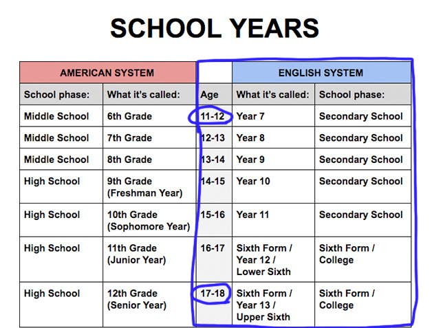 One Chart To Explain The Differences Between US And UK School