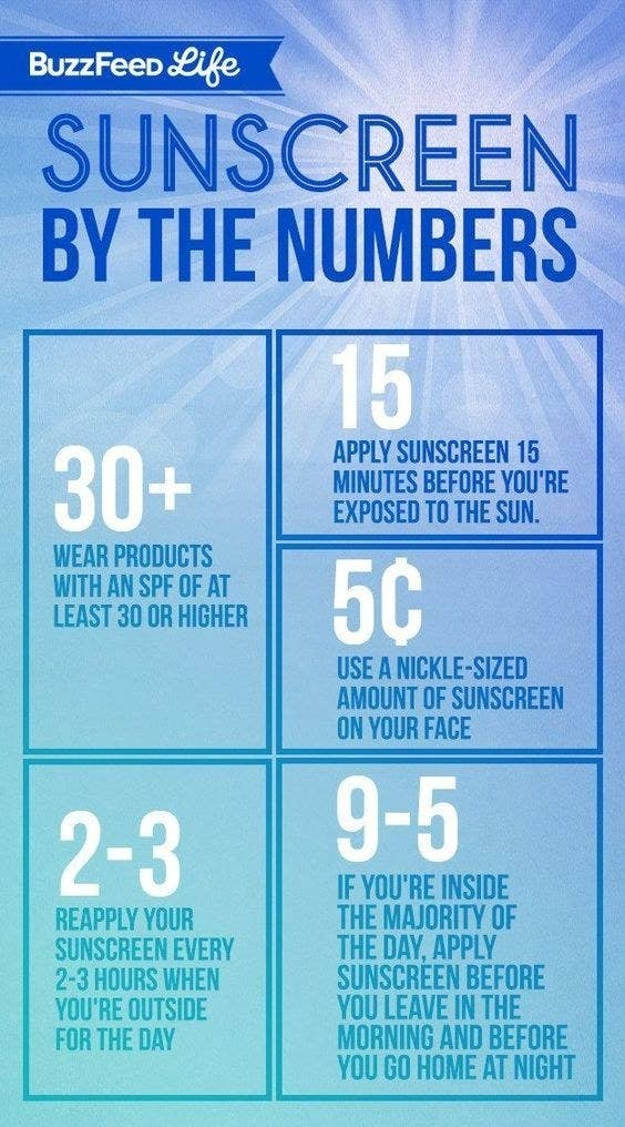 The chart for how often to reapply sunscreen