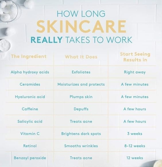 The chart about how long skincare takes to work