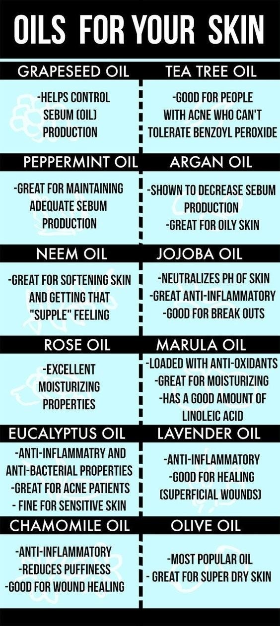 The chart about different serums