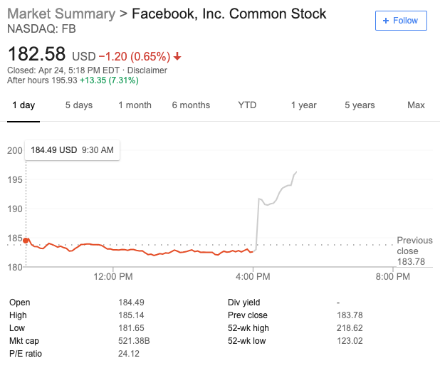 Facebook stock has climbed after hours on Wednesday.