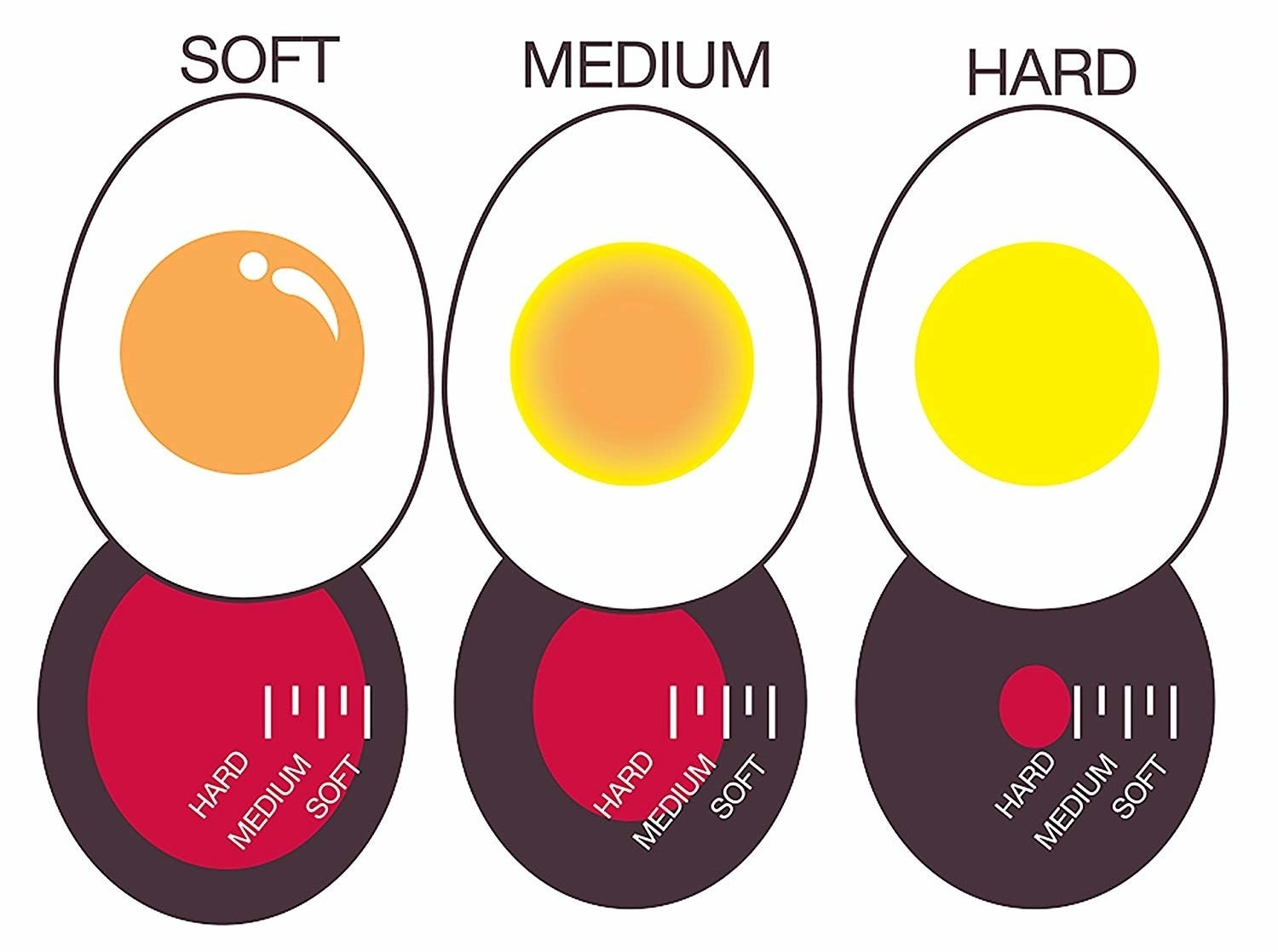 """A diagram showing how the timer shows each """"doneness"""" of egg"""