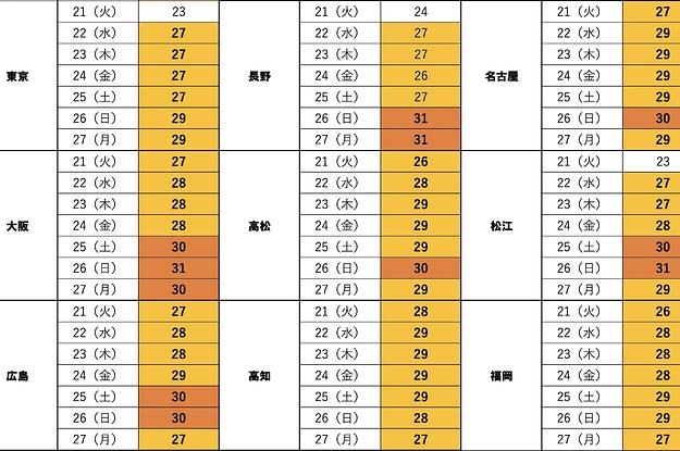 buzzfeed.com - keiyoshikawa - 【悲報】日本列島、5月なのにめっちゃ暑くなる模様 週末は真夏日も…