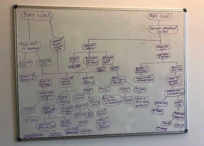 A very complex flowchat on a whiteboard