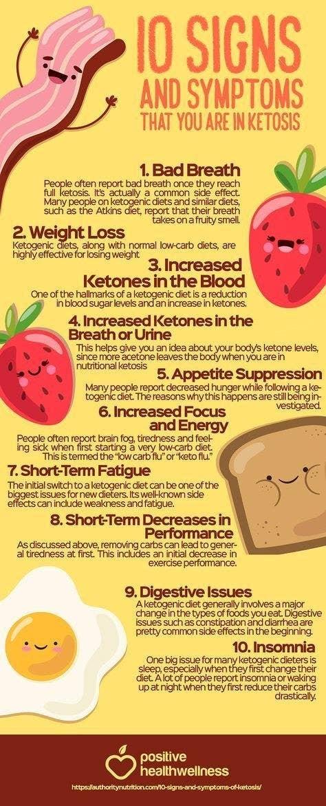 symptoms of ketoacidosis from keto diet
