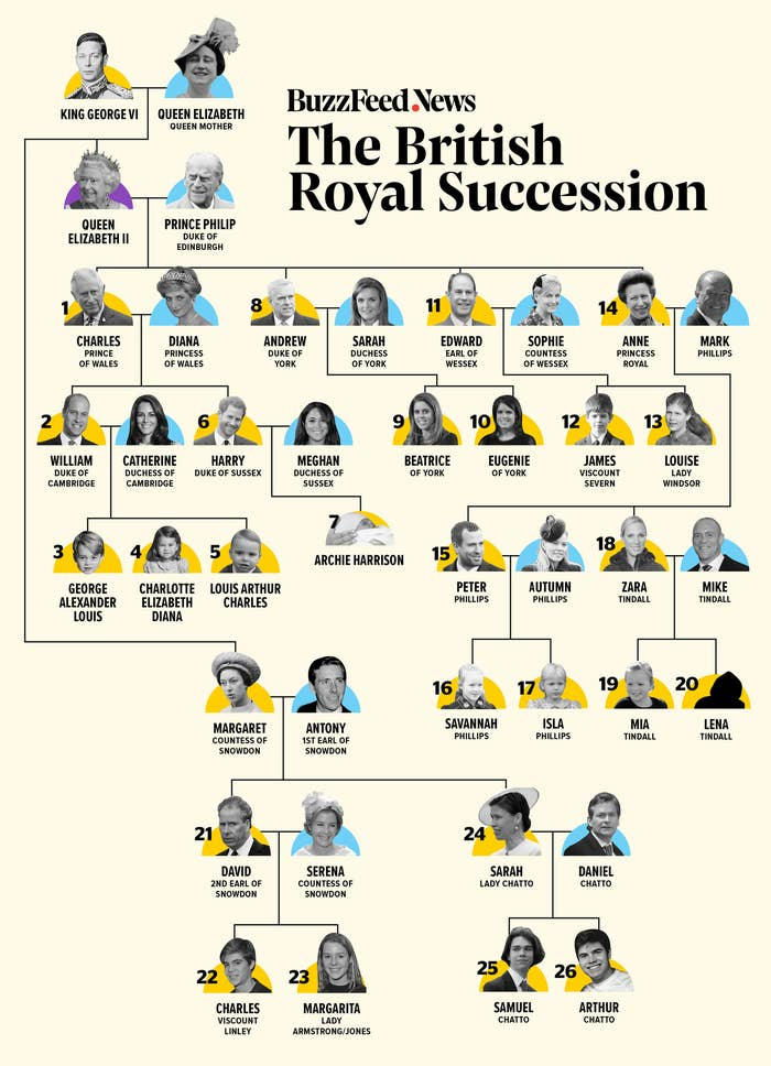 Royal Family Line Of Succession